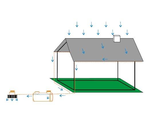 Działanie zbiornika na wodę deszczową